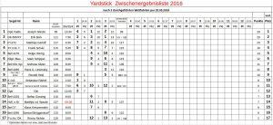 3. Yardstick-Regatta vom 20.05.2016