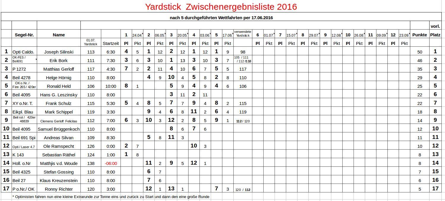 2016.06.17 Yardstickergebnisse Steuerleute