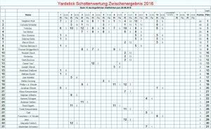 10. Yardstickregatta, Ergebnis Schotten